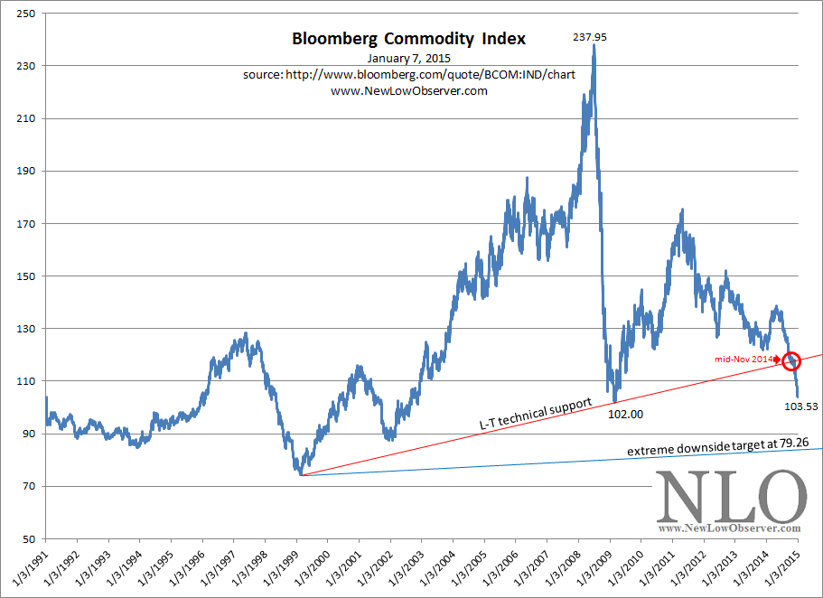 The Bloomberg Commodity Index (BCOM) is a broadly diversified commodity price index distributed by Bloomberg Indexes. The index was originally launched in as the Dow Jones-AIG Commodity Index (DJ-AIGCI) and renamed to Dow Jones-UBS Commodity Index (DJ-UBSCI) in , when UBS acquired the index from AIG.