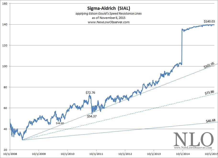 sigma aldrich price list 2015 16 pdf