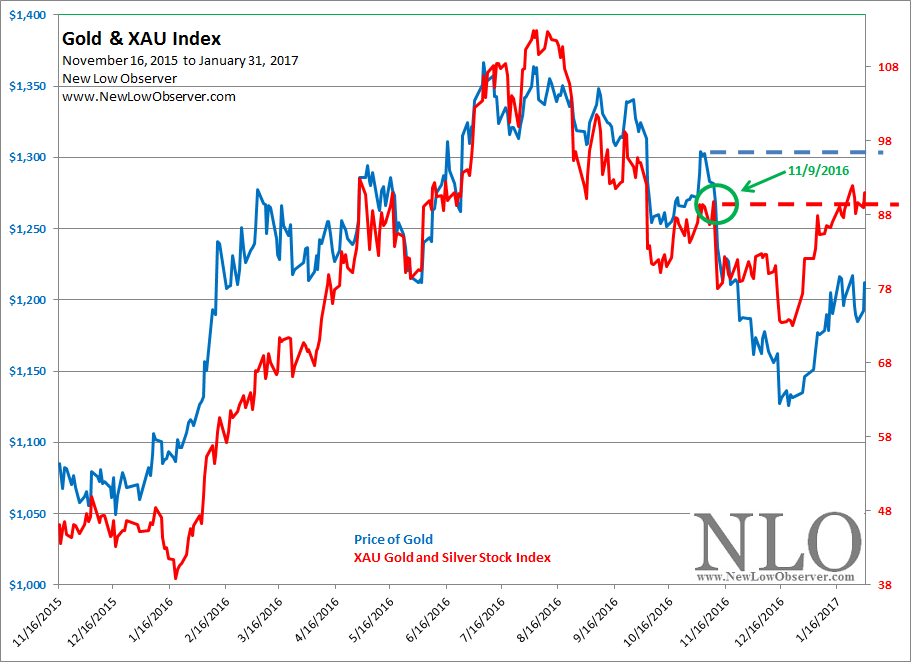 As Of The Most Recent Reading Gold Stocks Are Saying Something That Has Yet To Be Confirmed By Price With Xau Increasing