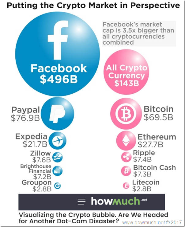 Crypto Bubble? What Makes You Say That? | NEW LOW OBSERVER