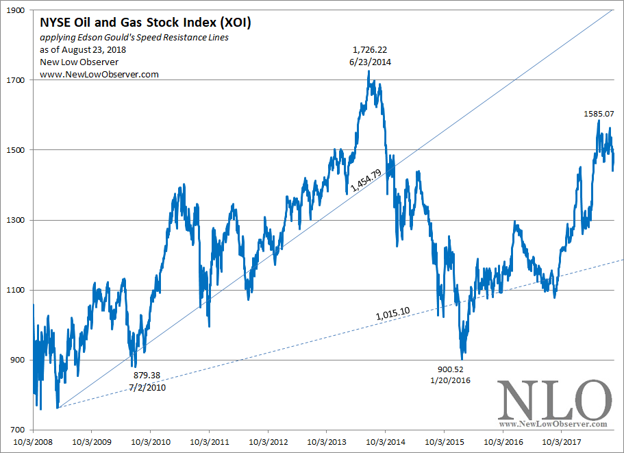 Oil and Gas Stock Index: August 2018 | NEW LOW OBSERVER