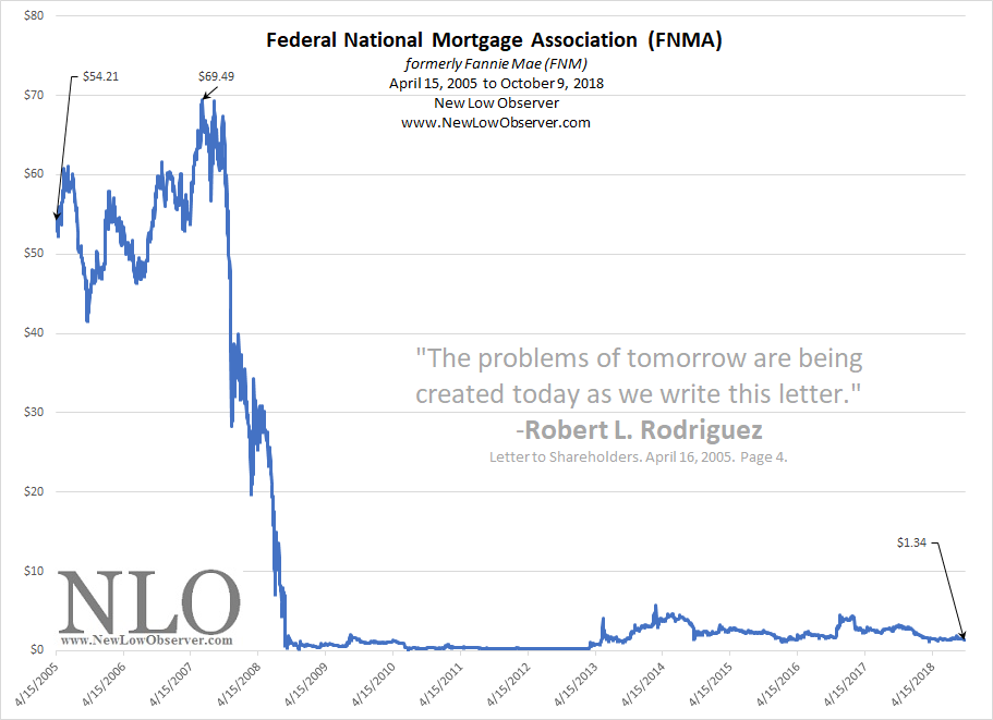chart of the day  federal national mortgage association