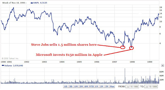 Apple ceo stock options